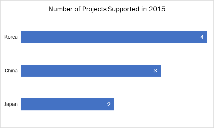 Projects supported in 2015