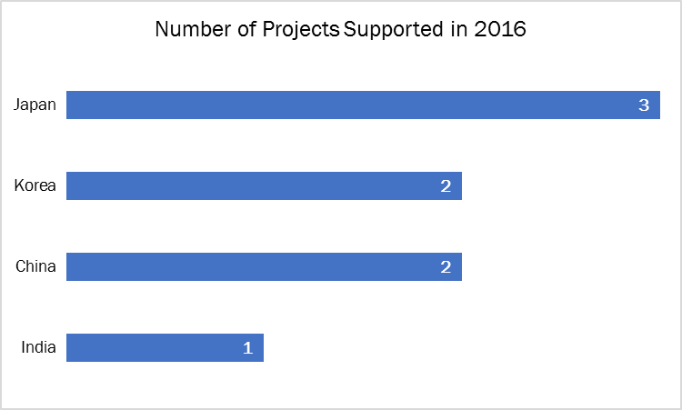 Projects supported in 2016