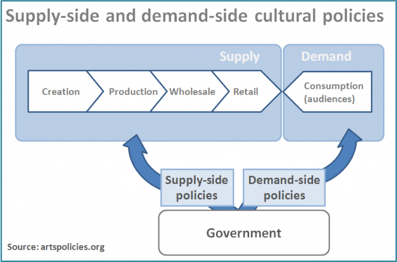 Policies For Boosting Arts Demand Asef Culture360