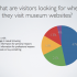 Museum Analytics platform | online and offline audiences for museums worldwide