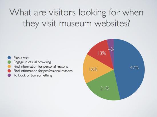 Museum Analytics